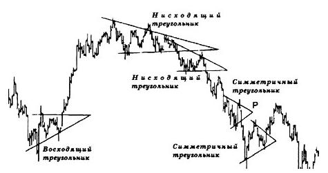 Фигуры теханализа для рынка forex как торговать cfd