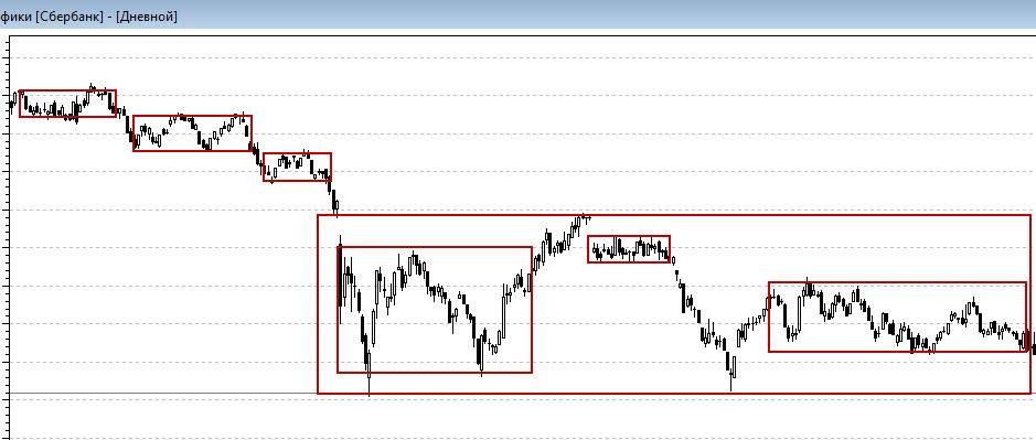 диапазон на рынке