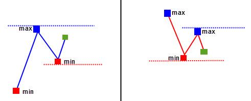 Схема неопределенности направления движения