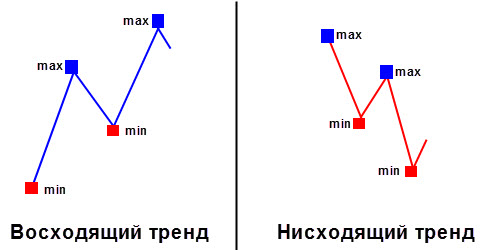 Схема тренда