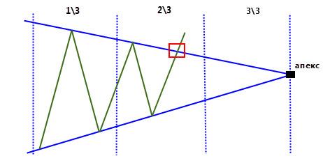 пробой треугольника