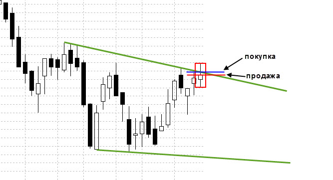 Пример торговли фигуры технического анализа (рис5)