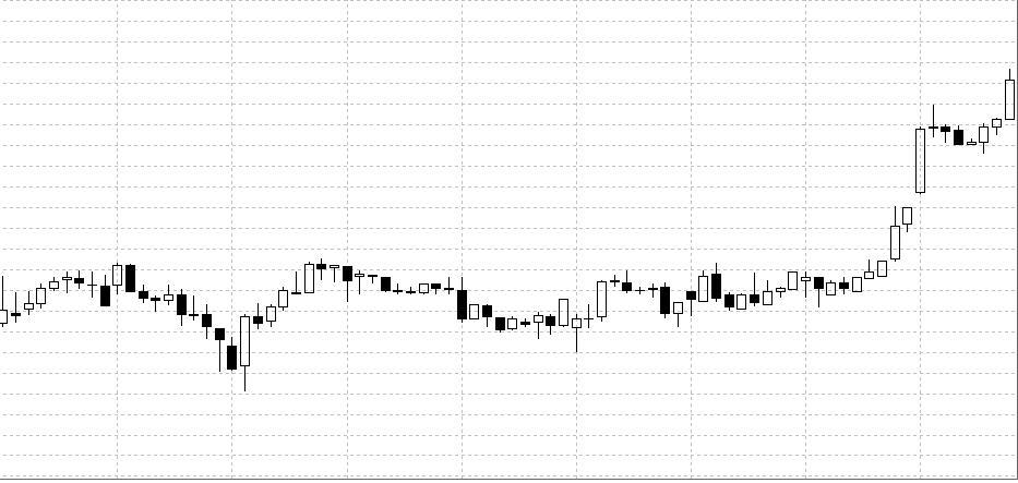 Направленное движение рынка