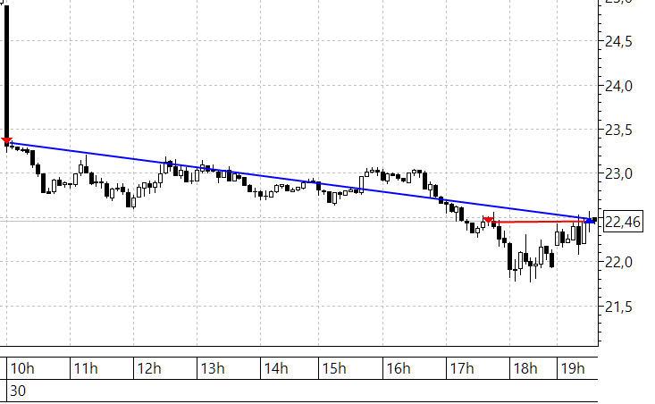 Нефть 5 мин 30.03.2020