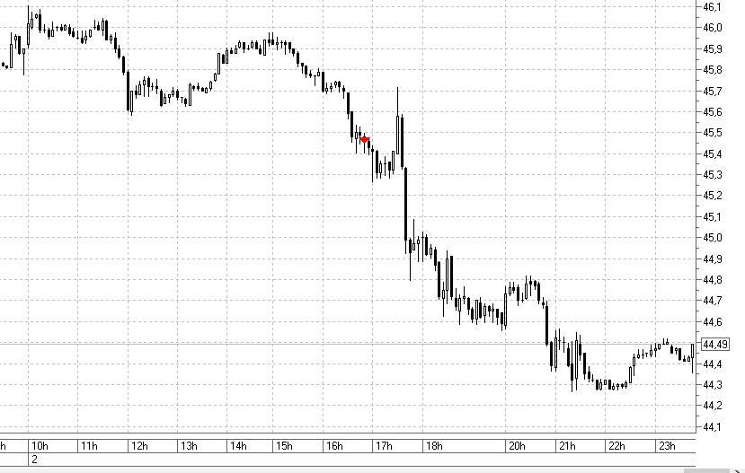 Нефть 5 мин 02.09.2020