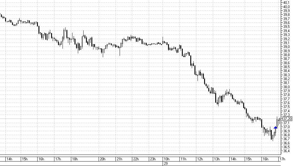 Нефть 5 мин 29.10.2020